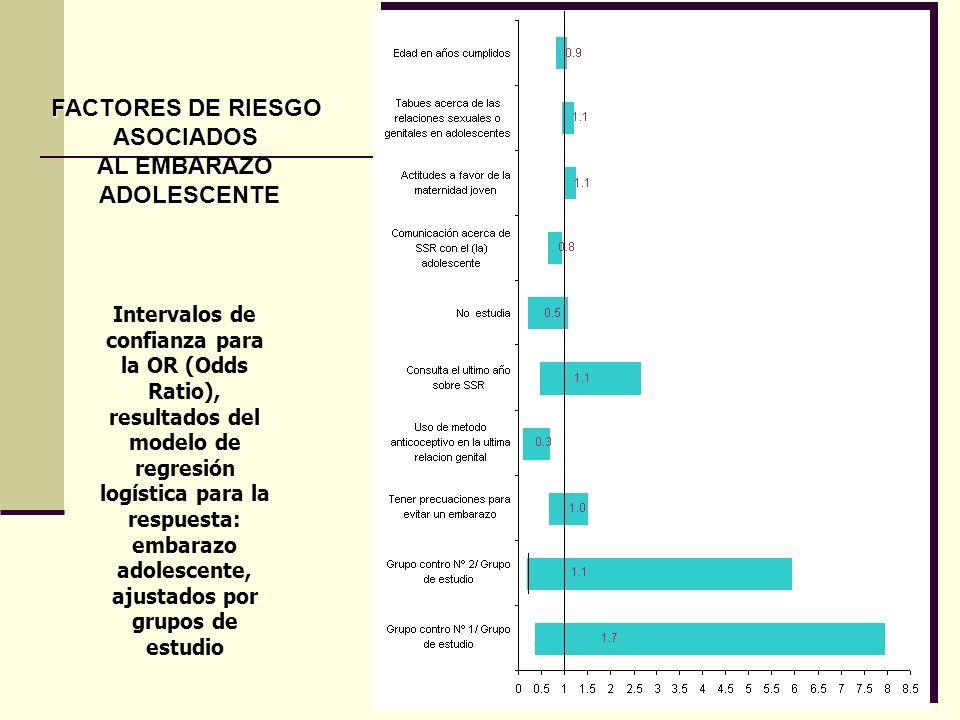 FACTORES DE RIESGO ASOCIADOS AL EMBARAZO ADOLESCENTE