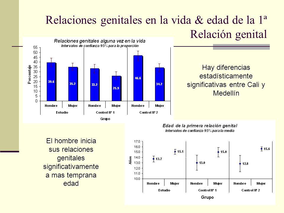 Relaciones genitales en la vida & edad de la 1ª Relación genital
