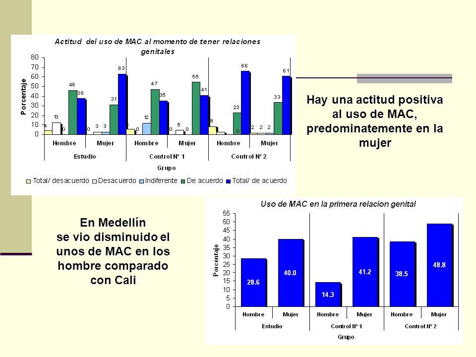 Hay una actitud positiva al uso de MAC, predominatemente en la mujer