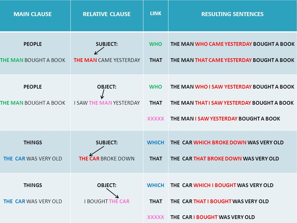 MAIN CLAUSE RELATIVE CLAUSE RESULTING SENTENCES