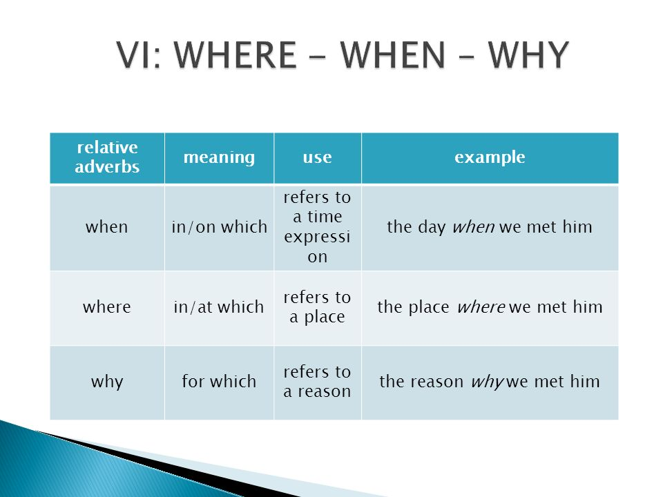 VI: WHERE - WHEN – WHY relative adverbs meaning use example when