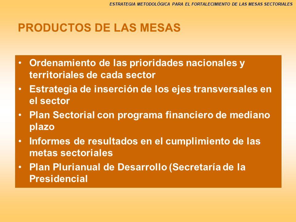 PRODUCTOS DE LAS MESAS Ordenamiento de las prioridades nacionales y territoriales de cada sector.