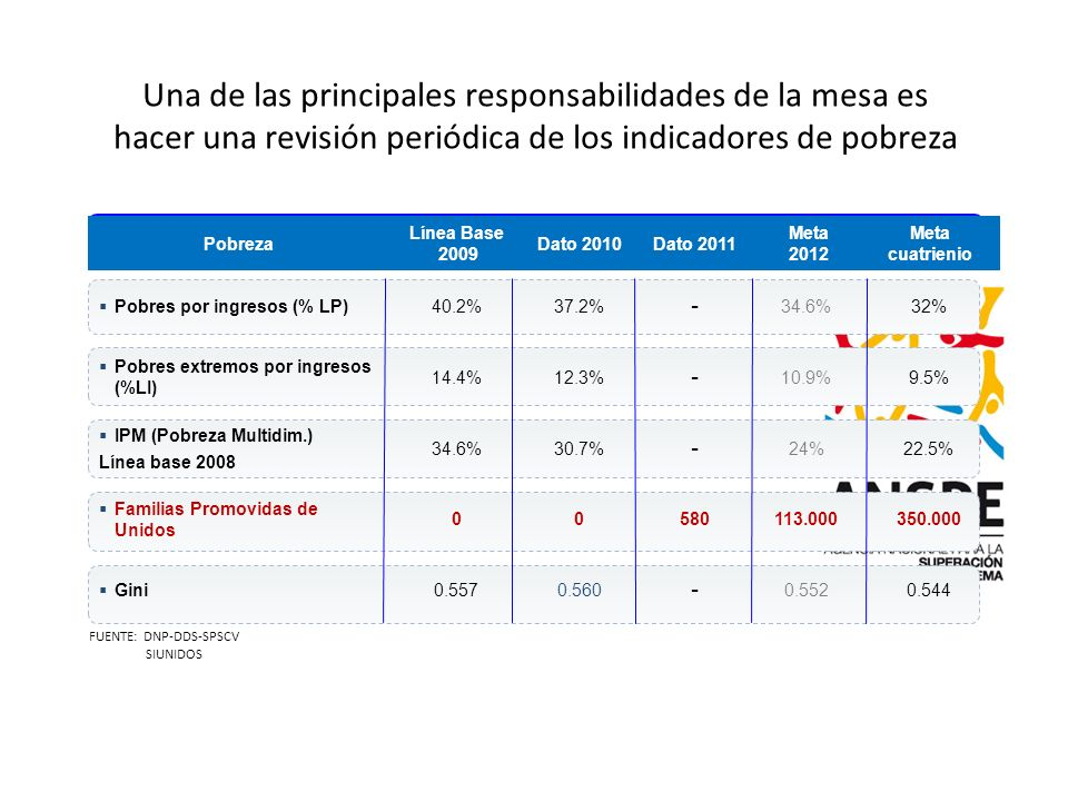 BOG-BG0334-39-01 Una de las principales responsabilidades de la mesa es hacer una revisión periódica de los indicadores de pobreza.