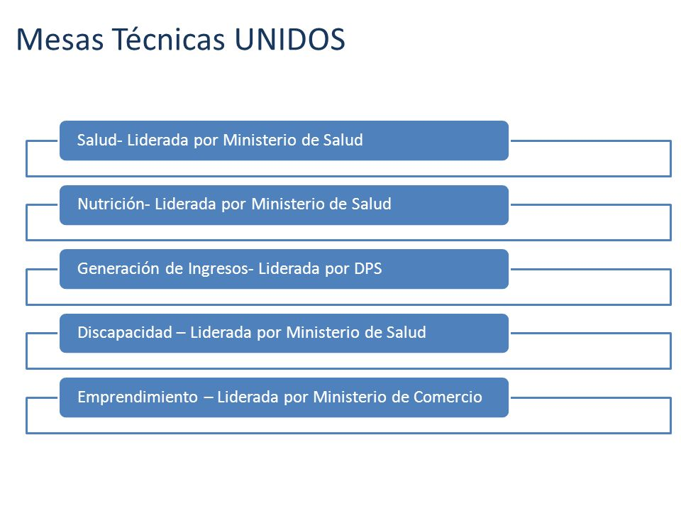 Mesas Técnicas UNIDOS Salud- Liderada por Ministerio de Salud