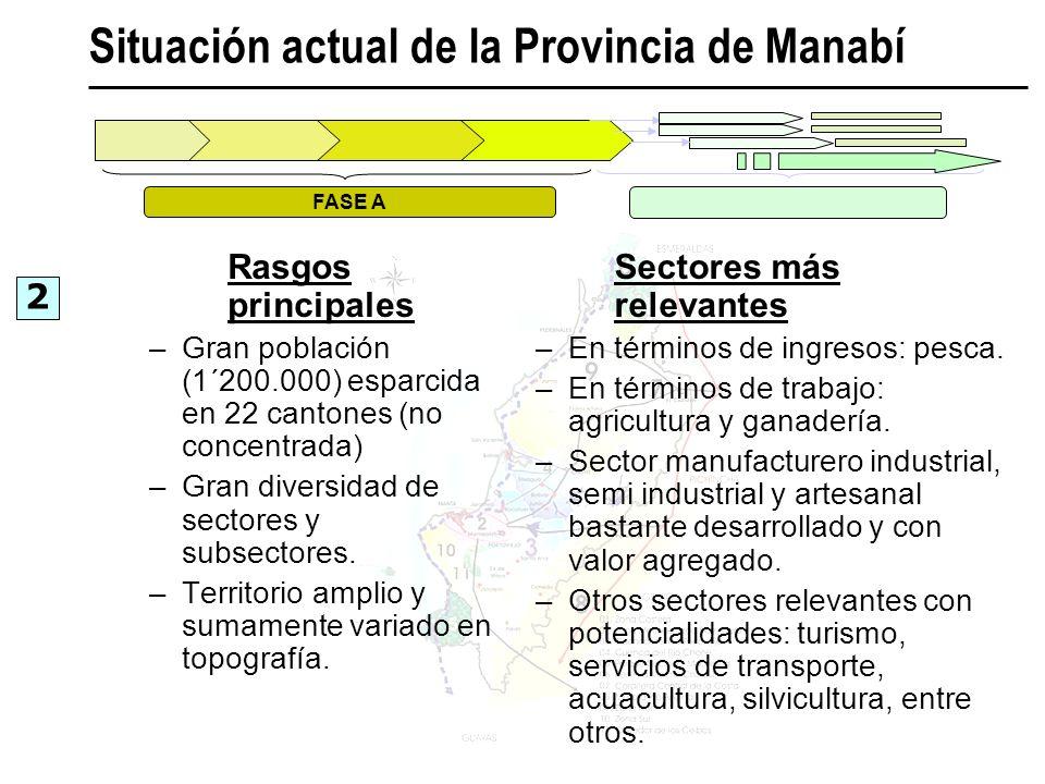 Situación actual de la Provincia de Manabí
