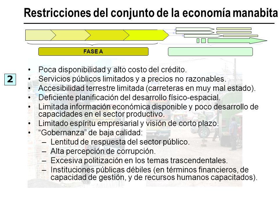 Restricciones del conjunto de la economía manabita