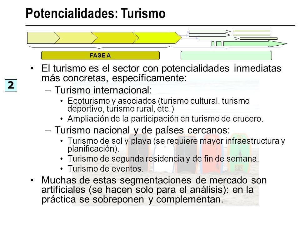 Potencialidades: Turismo
