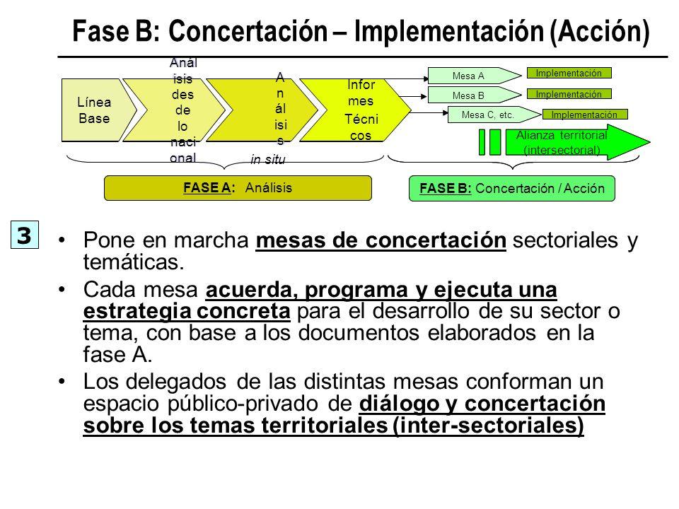 Fase B: Concertación – Implementación (Acción)