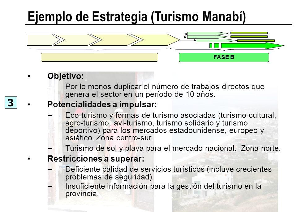 Ejemplo de Estrategia (Turismo Manabí)