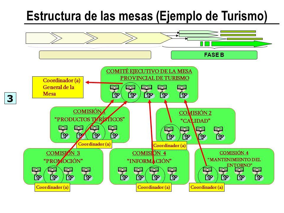 Estructura de las mesas (Ejemplo de Turismo)