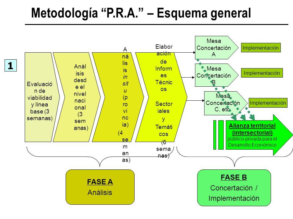 Metodología P.R.A. – Esquema general