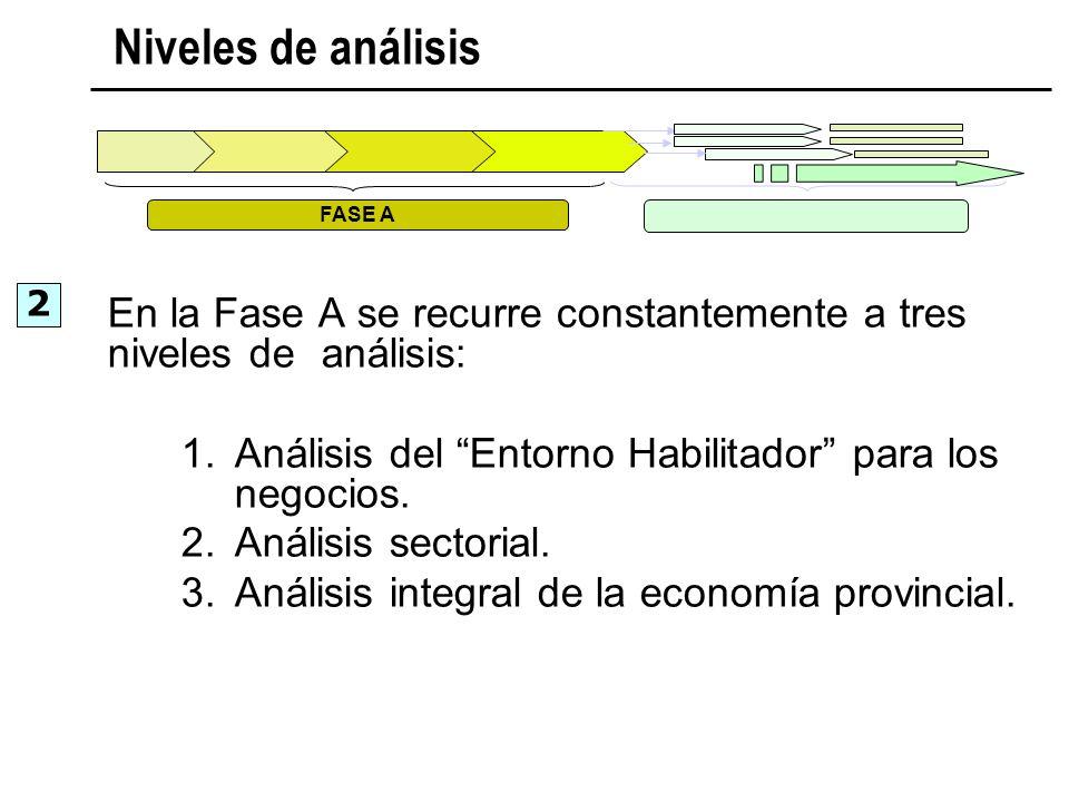 Niveles de análisis FASE A. 2. En la Fase A se recurre constantemente a tres niveles de análisis: