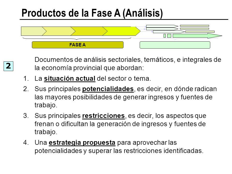 Productos de la Fase A (Análisis)