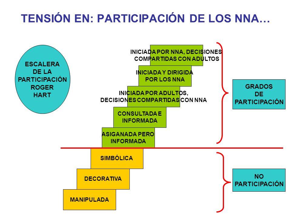TENSIÓN EN: PARTICIPACIÓN DE LOS NNA…