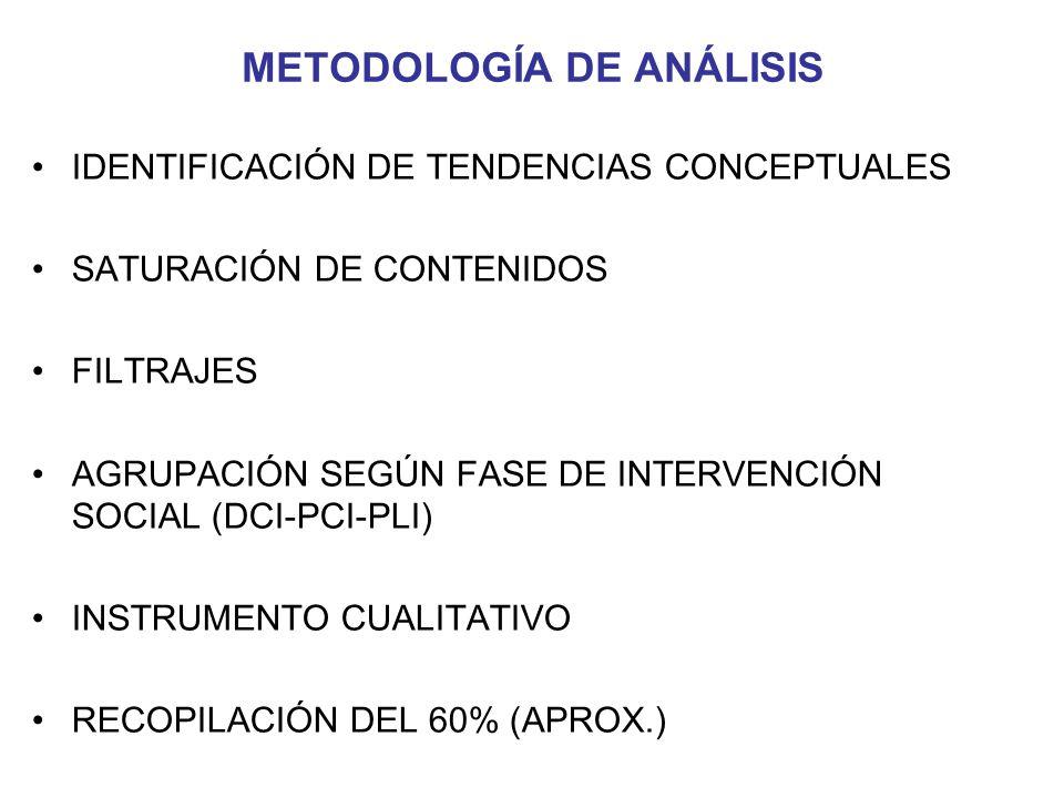 METODOLOGÍA DE ANÁLISIS