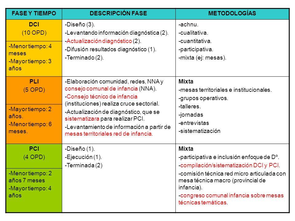 FASE Y TIEMPO DESCRIPCIÓN FASE. METODOLOGÍAS. DCI. (10 OPD) -Diseño (3). -Levantando información diagnóstica (2).