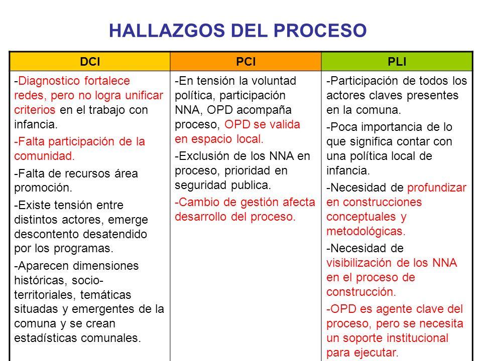 HALLAZGOS DEL PROCESO DCI PCI PLI