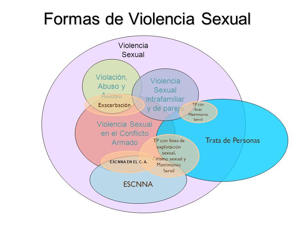 Formas de Violencia Sexual