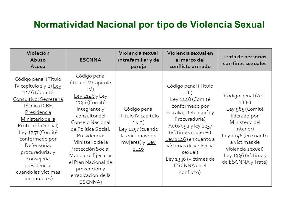 Normatividad Nacional por tipo de Violencia Sexual