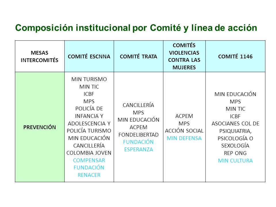 Composición institucional por Comité y línea de acción