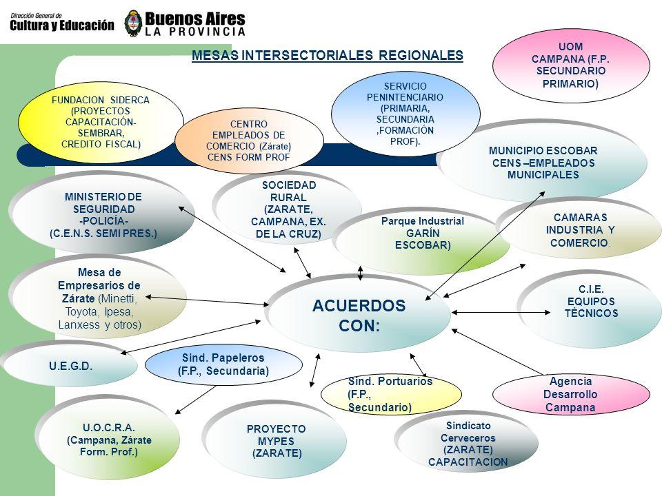 ACUERDOS CON: MESAS INTERSECTORIALES REGIONALES