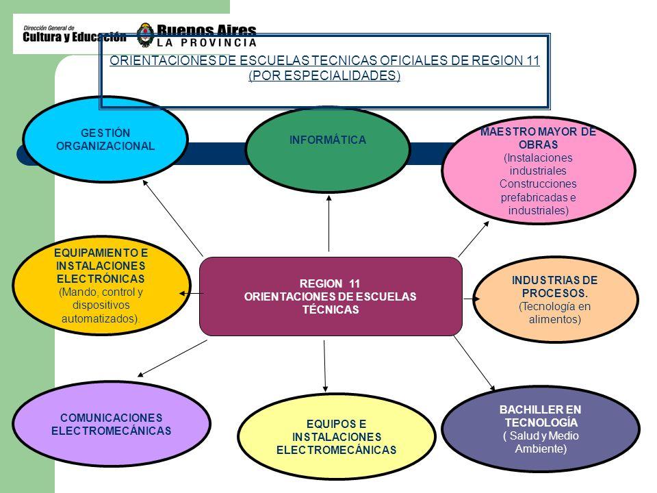 ORIENTACIONES DE ESCUELAS TECNICAS OFICIALES DE REGION 11