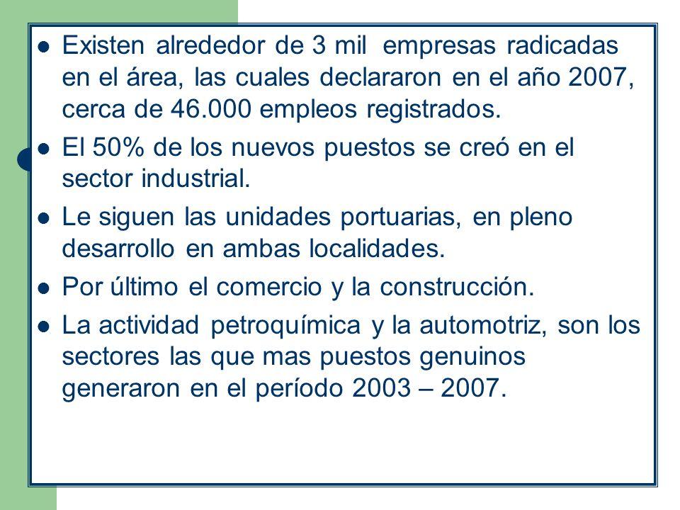 Existen alrededor de 3 mil empresas radicadas en el área, las cuales declararon en el año 2007, cerca de 46.000 empleos registrados.