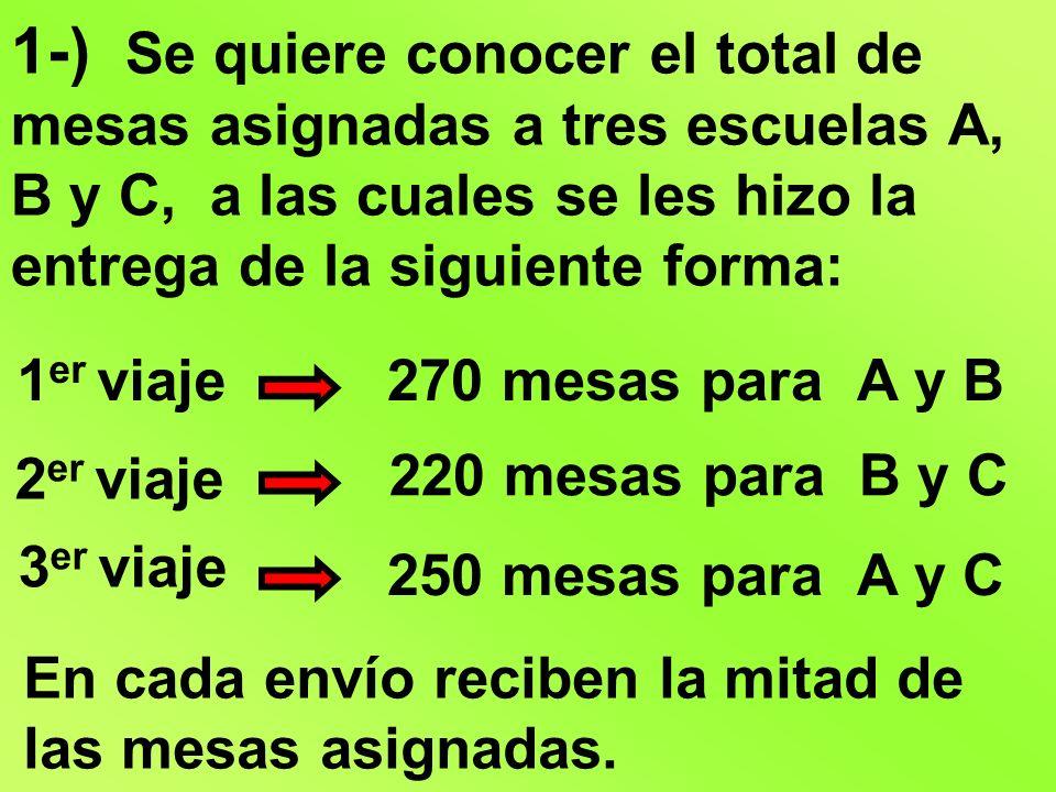 1-) Se quiere conocer el total de mesas asignadas a tres escuelas A, B y C, a las cuales se les hizo la entrega de la siguiente forma: