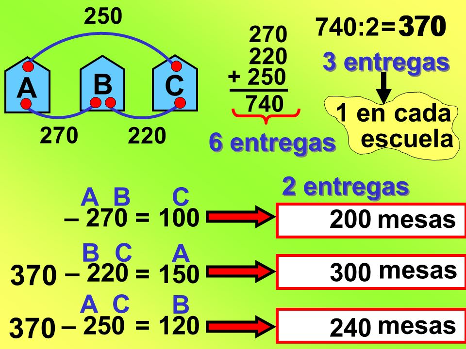 370 370 B A C 370 370 740:2 = 3 entregas 1 en cada escuela 6 entregas