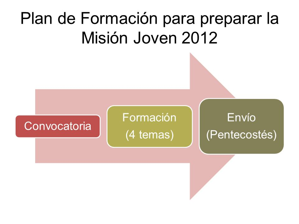 Plan de Formación para preparar la Misión Joven 2012