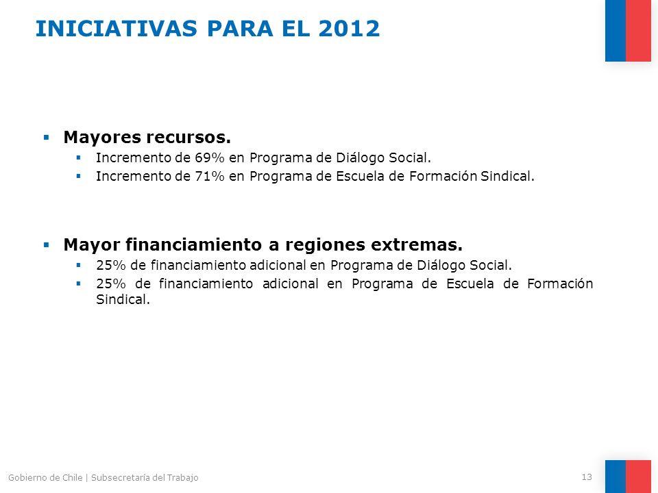 INICIATIVAS PARA EL 2012 Mayores recursos.