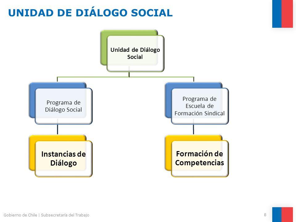 UNIDAD DE DIÁLOGO SOCIAL