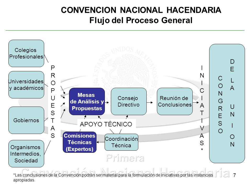 CONVENCION NACIONAL HACENDARIA Flujo del Proceso General