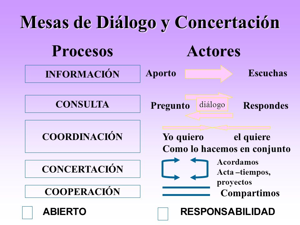 Mesas de Diálogo y Concertación