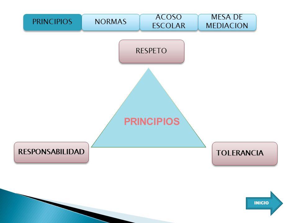PRINCIPIOS PRINCIPIOS NORMAS ACOSO ESCOLAR MESA DE MEDIACION RESPETO