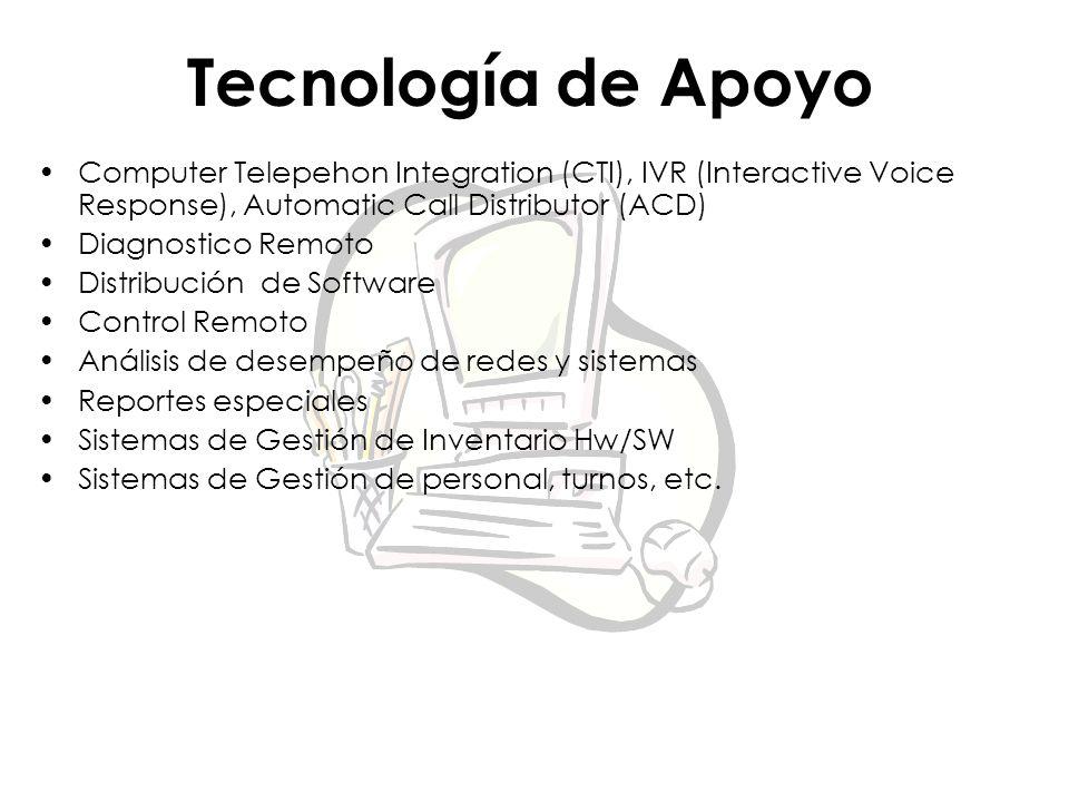 Tecnología de Apoyo Computer Telepehon Integration (CTI), IVR (Interactive Voice Response), Automatic Call Distributor (ACD)