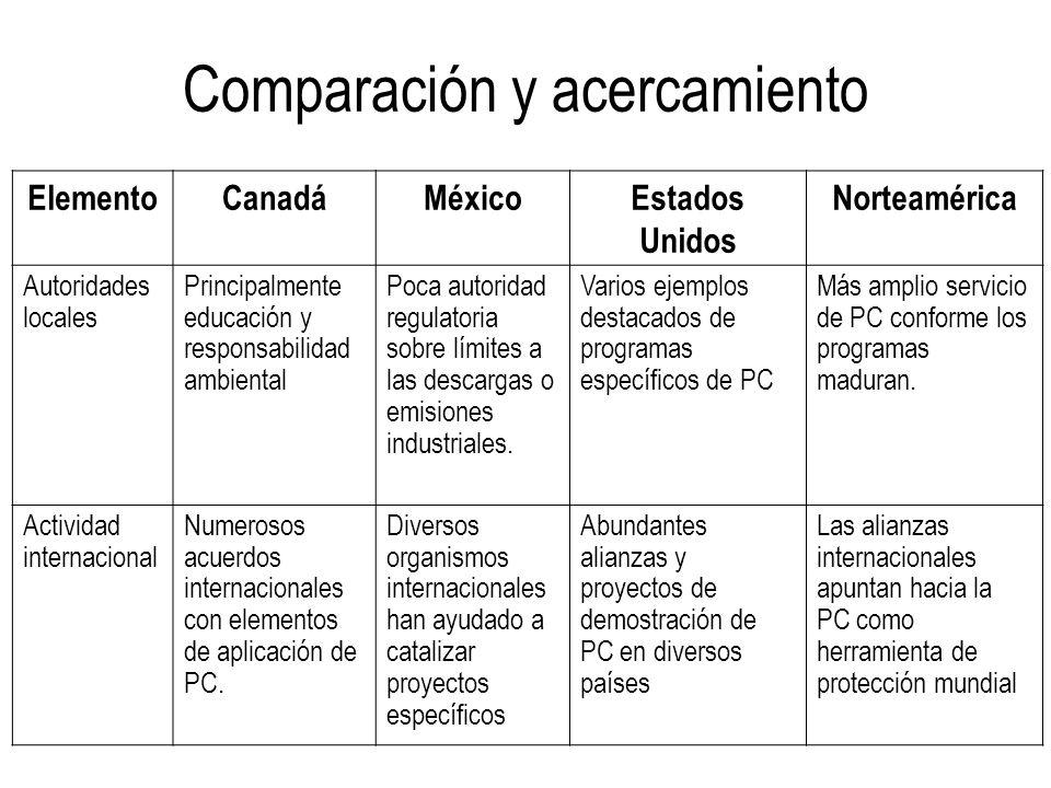 Comparación y acercamiento