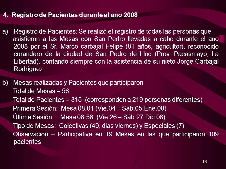 4. Registro de Pacientes durante el año 2008