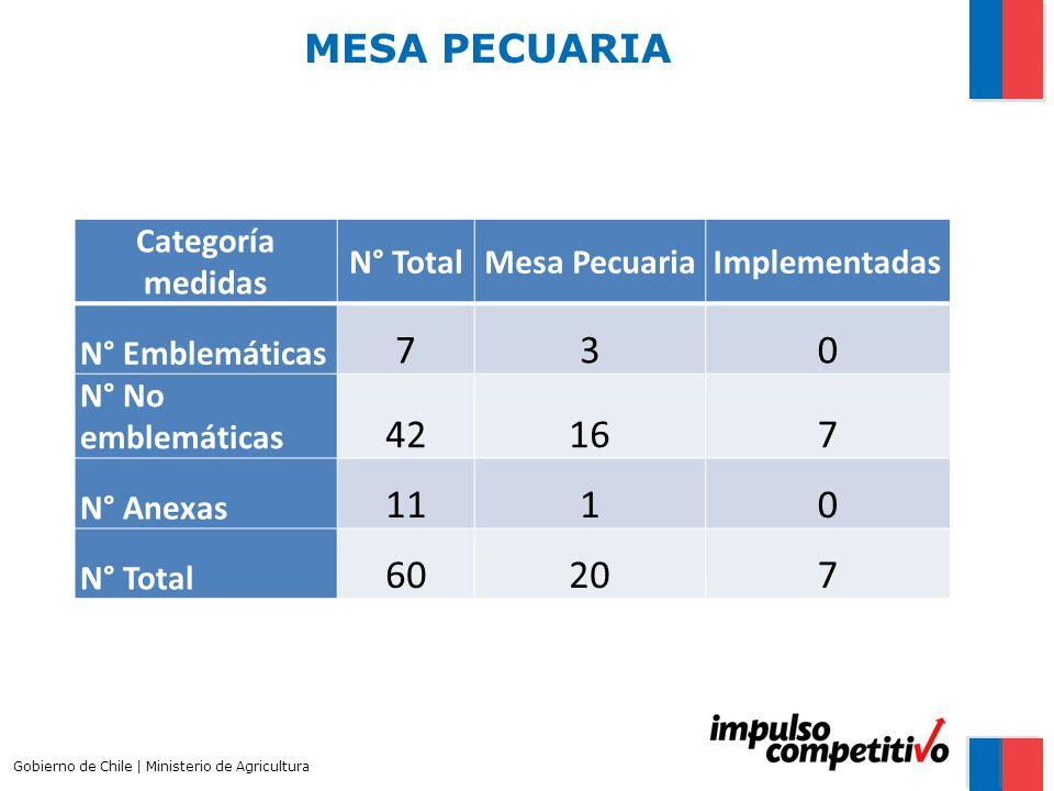 7 3 42 16 11 1 60 20 MESA PECUARIA Categoría medidas N° Total
