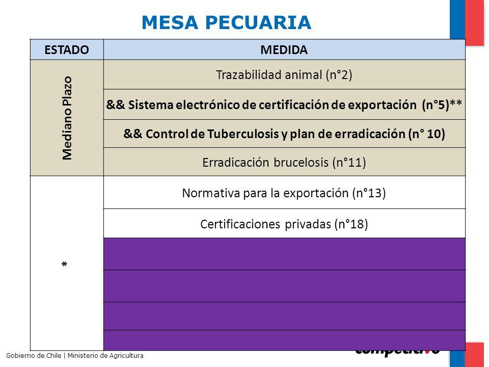 MESA PECUARIA ESTADO MEDIDA Mediano Plazo Trazabilidad animal (n°2)