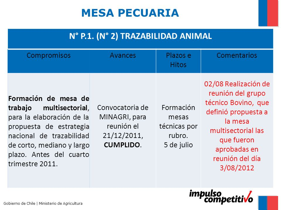 N° P.1. (N° 2) TRAZABILIDAD ANIMAL