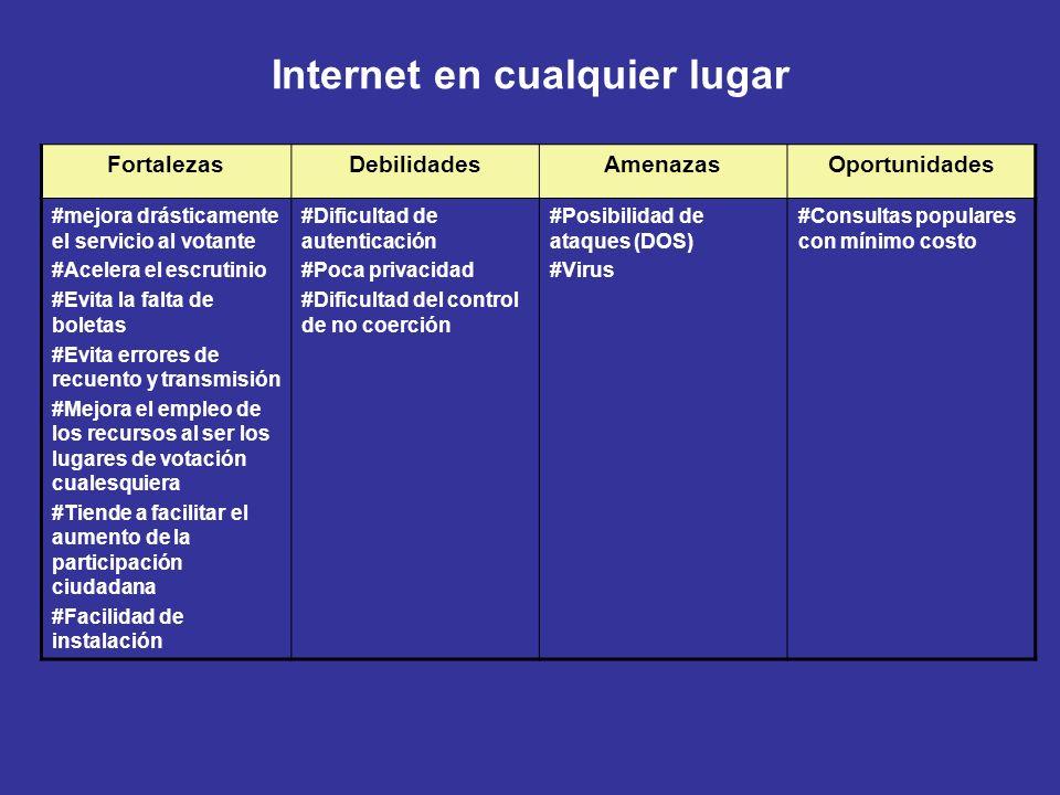 Internet en cualquier lugar