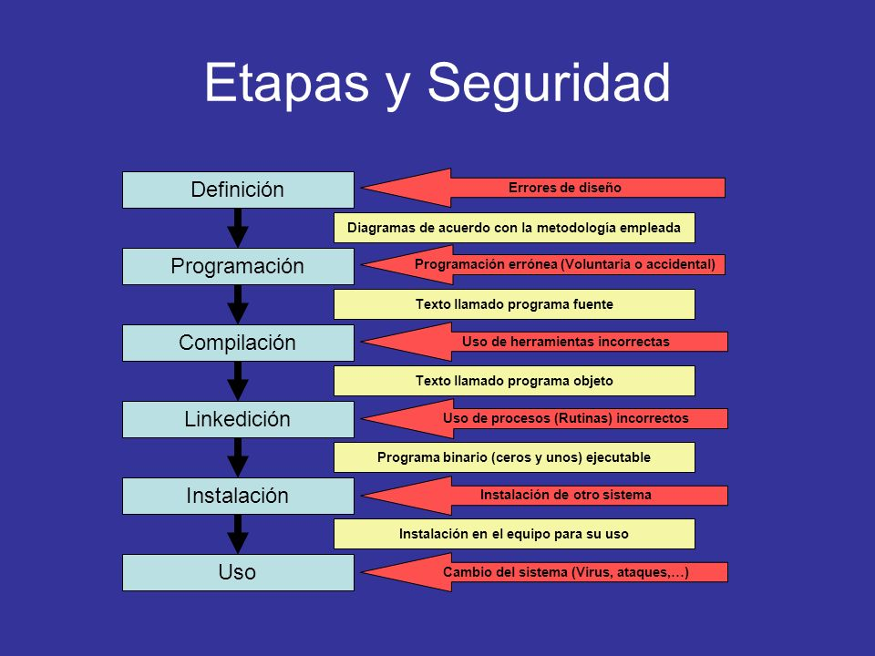Etapas y Seguridad Definición Programación Compilación Linkedición