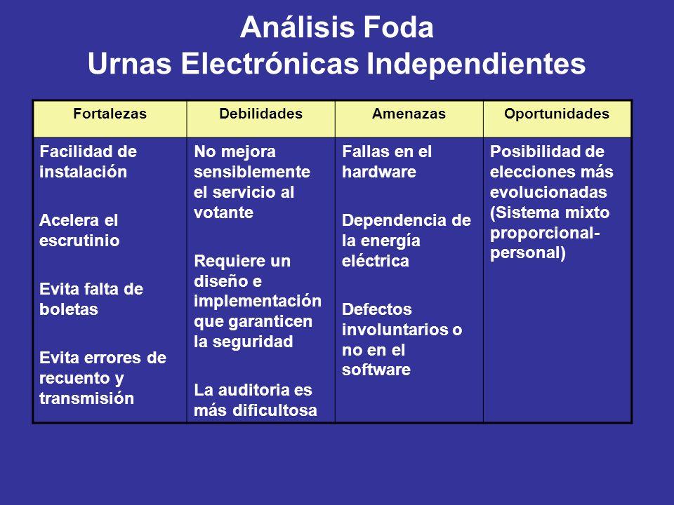 Análisis Foda Urnas Electrónicas Independientes