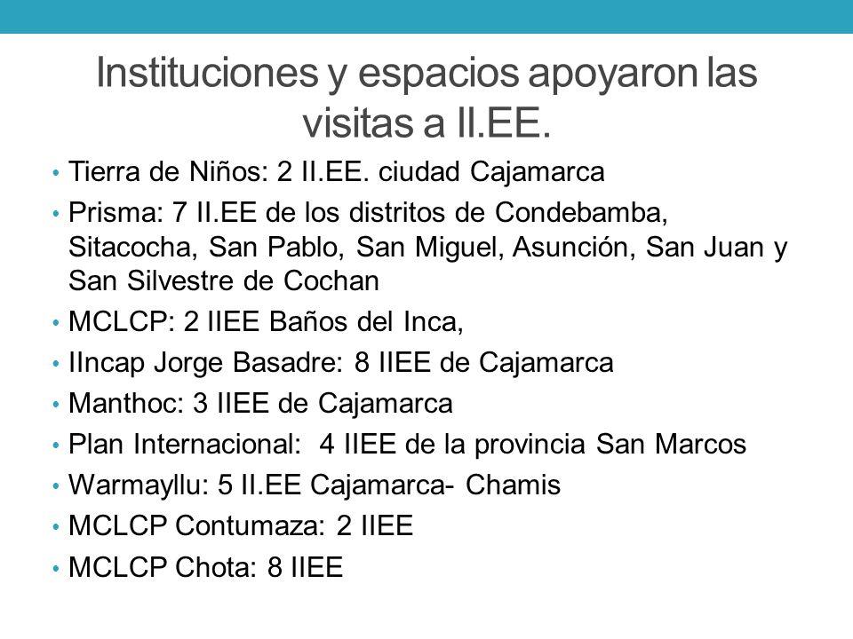 Instituciones y espacios apoyaron las visitas a II.EE.