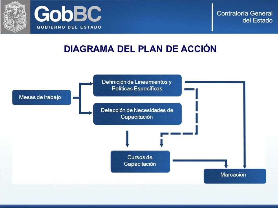DIAGRAMA DEL PLAN DE ACCIÓN