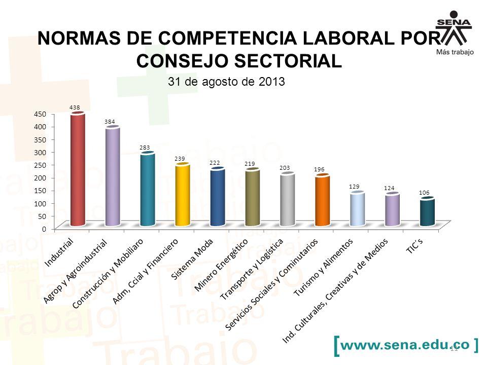 Normas de competencia laboral POR COnSEJO SECTORIAL