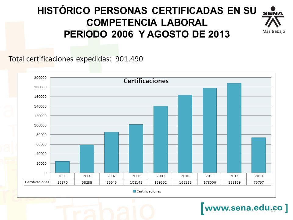 Histórico personas certificadas en su competencia laboral Periodo 2006 y agosto de 2013