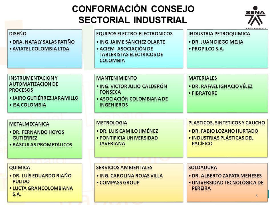CONFORMACIÓN CONSEJO SECTORIAL INDUSTRIAL