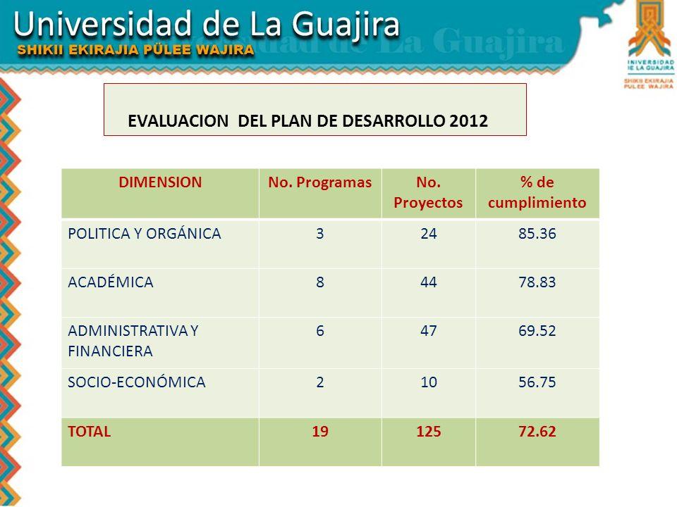 EVALUACION DEL PLAN DE DESARROLLO 2012